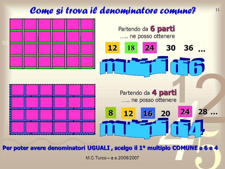 M.C.Turco – a.s.2006/2007 10 della somma di frazioni Risultato della somma di frazioni con denominatore diverso = = + = = = Puoi C CC CALCOLARE la s s