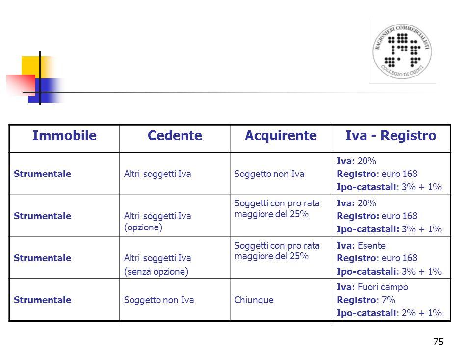 75 ImmobileCedenteAcquirenteIva - Registro StrumentaleAltri soggetti IvaSoggetto non Iva Iva: 20% Registro: euro 168 Ipo-catastali: 3% + 1% StrumentaleAltri soggetti Iva (opzione) Soggetti con pro rata maggiore del 25% Iva: 20% Registro: euro 168 Ipo-catastali: 3% + 1% StrumentaleAltri soggetti Iva (senza opzione) Soggetti con pro rata maggiore del 25% Iva: Esente Registro: euro 168 Ipo-catastali: 3% + 1% StrumentaleSoggetto non IvaChiunque Iva: Fuori campo Registro: 7% Ipo-catastali: 2% + 1%