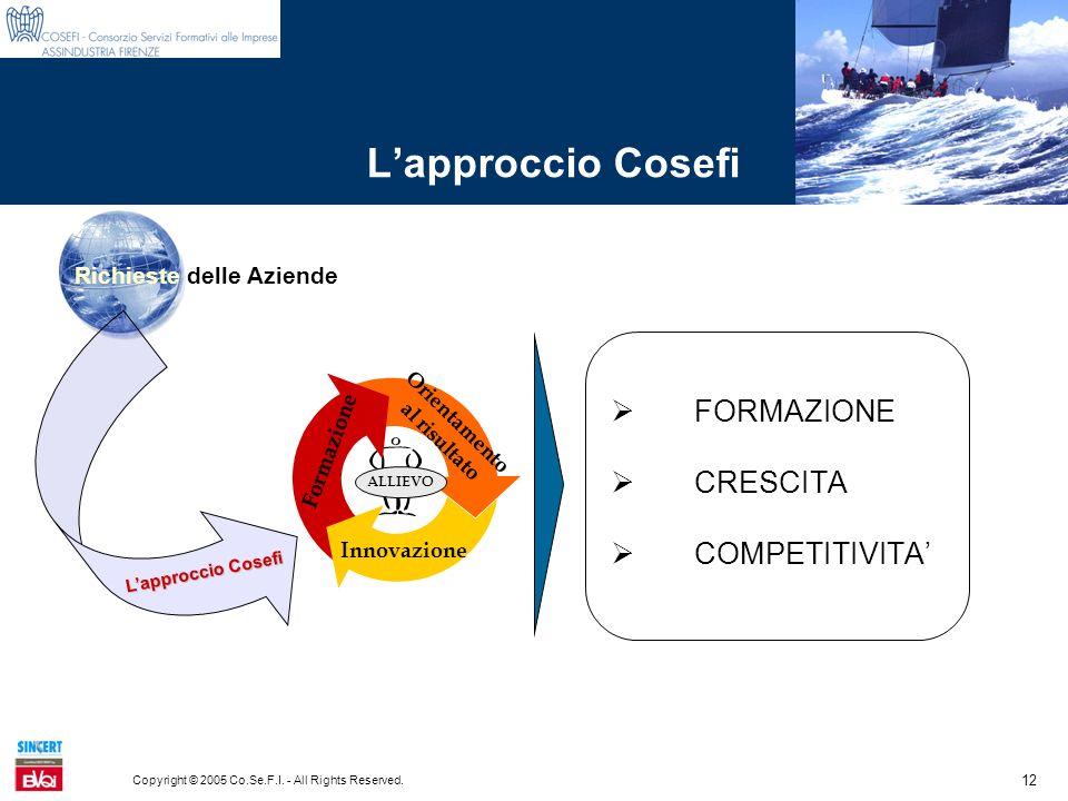 12 Copyright © 2005 Co.Se.F.I. - All Rights Reserved. Lapproccio Cosefi FORMAZIONE CRESCITA COMPETITIVITA Orientamento al risultato ALLIEVO Formazione