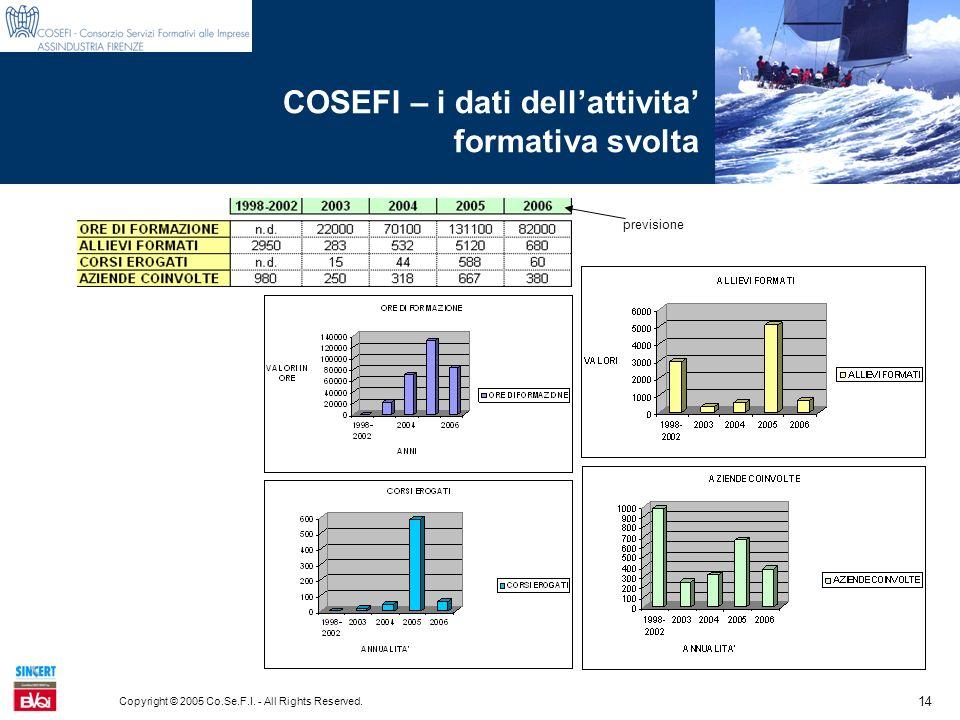 14 Copyright © 2005 Co.Se.F.I. - All Rights Reserved. COSEFI – i dati dellattivita formativa svolta previsione