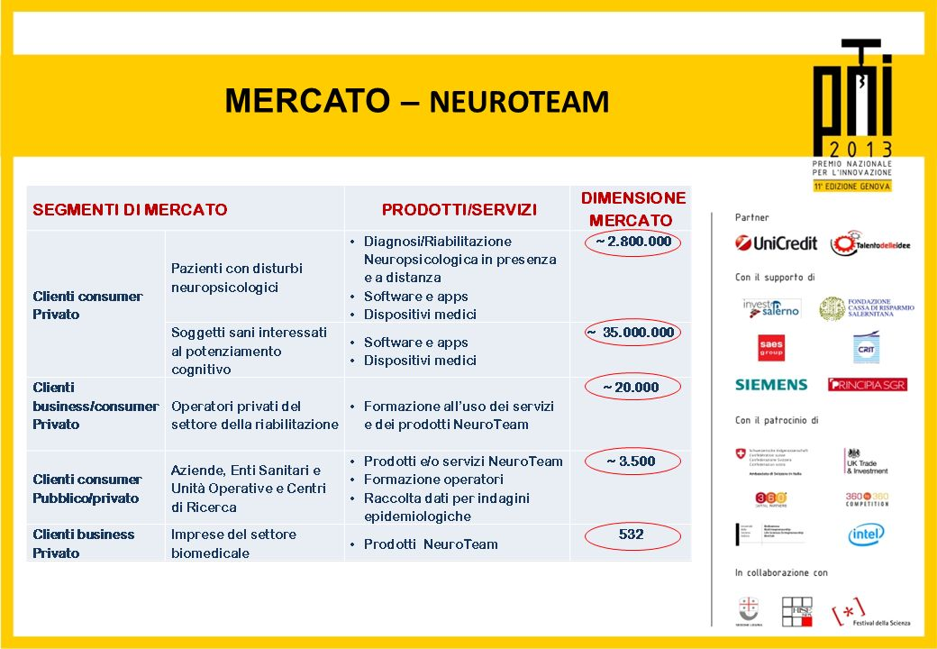 MERCATO – NEUROTEAM