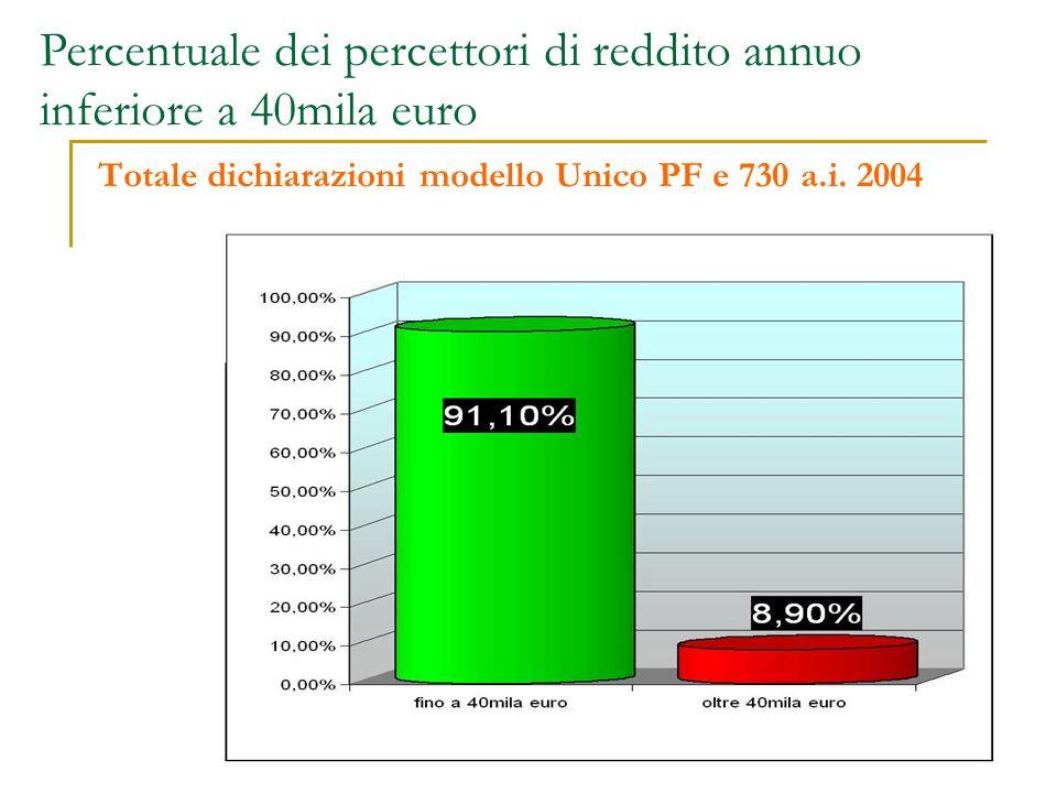 Totale soggetti con solo reddito da lavoro dipendente (dichiarazioni modello Unico PF e 730 a.i.
