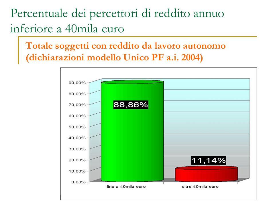 Percentuale dei percettori di reddito annuo inferiore a 40mila euro Totale soggetti con reddito da lavoro autonomo (dichiarazioni modello Unico PF a.i.