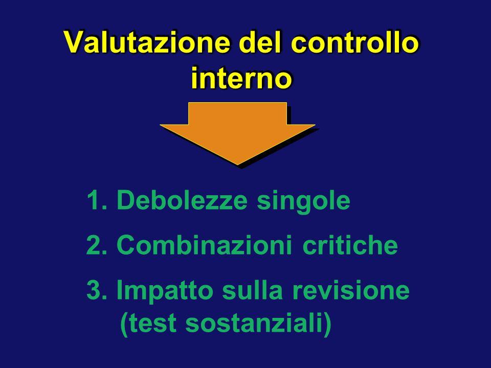 Valutazione del controllo interno 2. Combinazioni critiche 1. Debolezze singole 3. Impatto sulla revisione (test sostanziali)