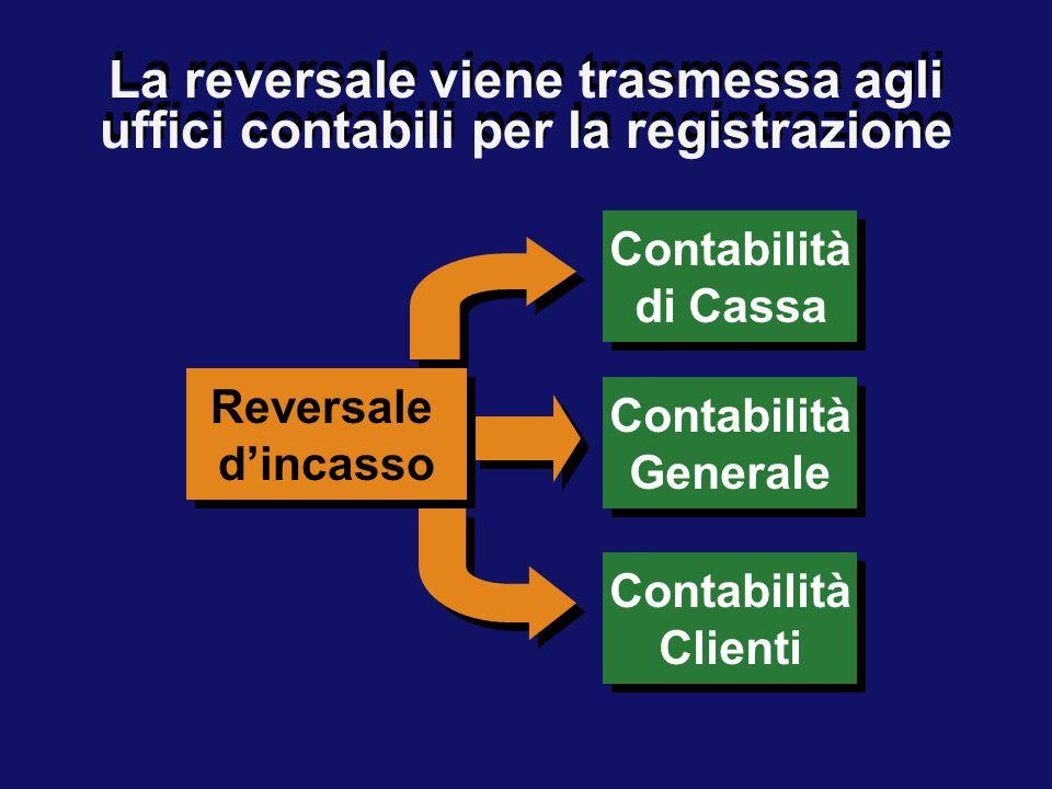 La reversale viene trasmessa agli uffici contabili per la registrazione Reversale dincasso Reversale dincasso Contabilità di Cassa Contabilità di Cass