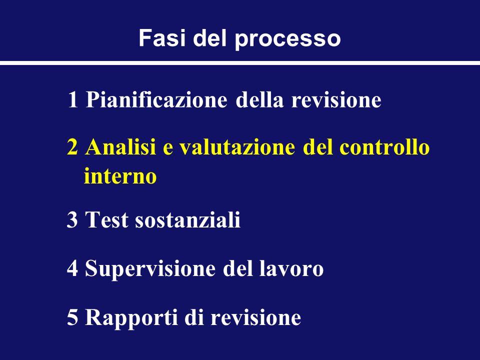 Fasi del processo 2 Analisi e valutazione del controllo interno 3 Test sostanziali 4 Supervisione del lavoro 5 Rapporti di revisione 1 Pianificazione