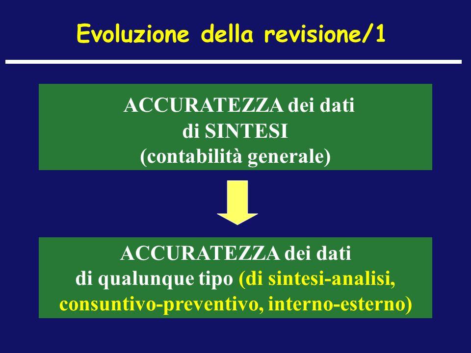 Evoluzione della revisione/1 ACCURATEZZA dei dati di SINTESI (contabilità generale) ACCURATEZZA dei dati di qualunque tipo (di sintesi-analisi, consun