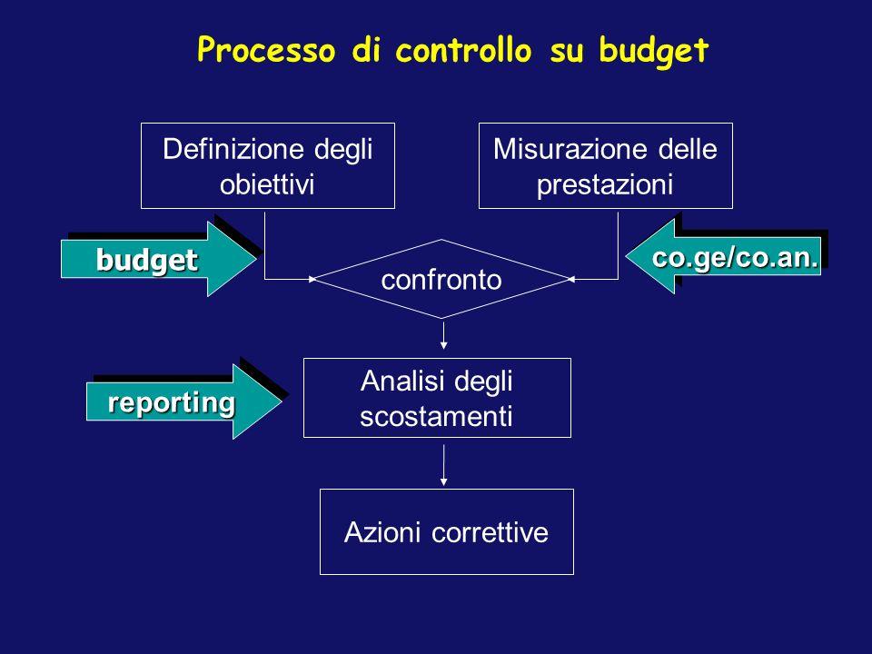 Azioni correttive Analisi degli scostamenti Definizione degli obiettivi Misurazione delle prestazioni confronto reportingreporting budgetbudget co.ge/