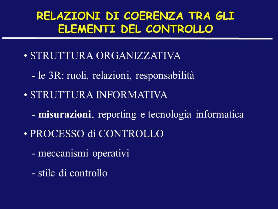RELAZIONI DI COERENZA TRA GLI ELEMENTI DEL CONTROLLO STRUTTURA ORGANIZZATIVA - le 3R: ruoli, relazioni, responsabilità STRUTTURA INFORMATIVA - misuraz