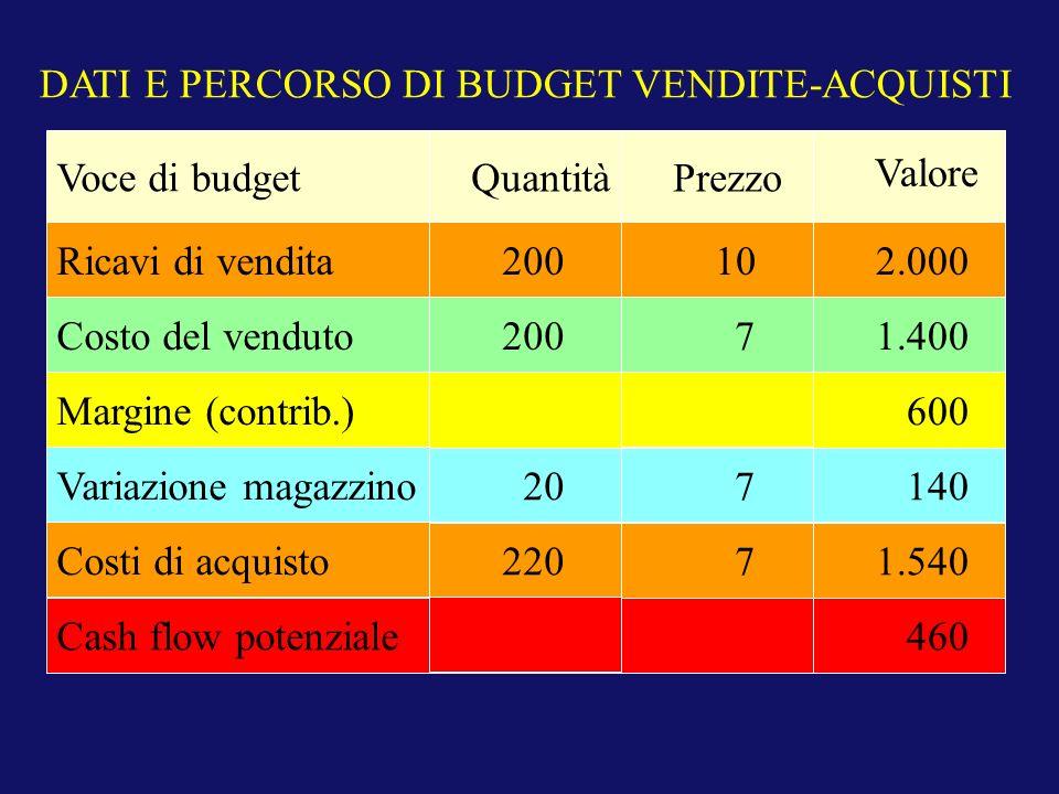 DATI E PERCORSO DI BUDGET VENDITE-ACQUISTI Costo del venduto Margine (contrib.) Costi di acquisto Variazione magazzino Ricavi di vendita Voce di budge
