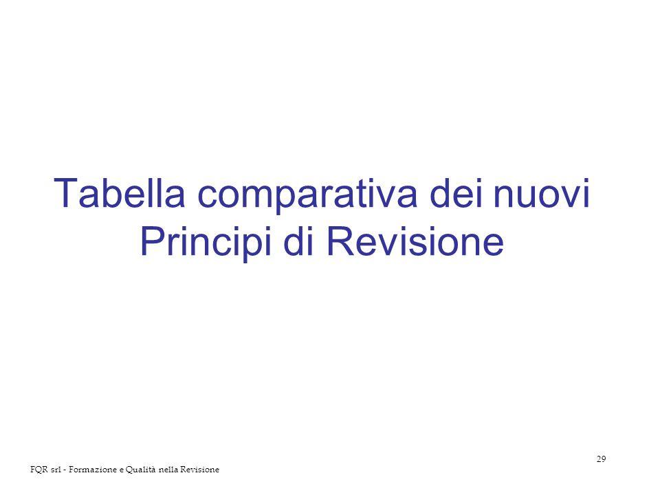 29 FQR srl - Formazione e Qualità nella Revisione Tabella comparativa dei nuovi Principi di Revisione