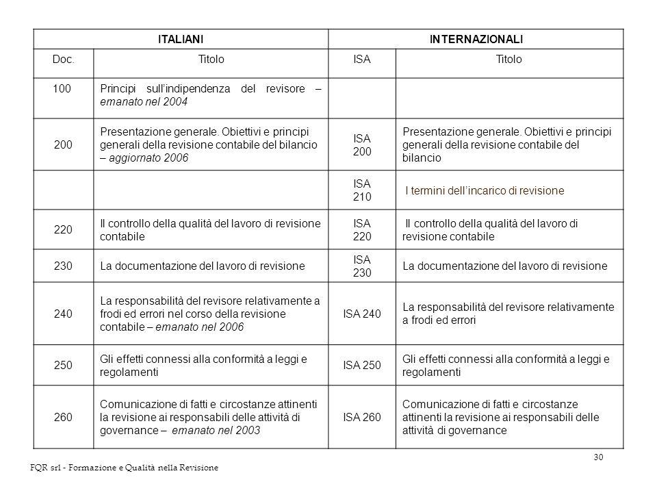 30 FQR srl - Formazione e Qualità nella Revisione ITALIANIINTERNAZIONALI Doc.TitoloISATitolo 100Principi sullindipendenza del revisore – emanato nel 2