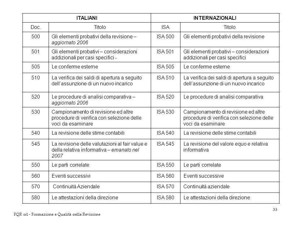33 FQR srl - Formazione e Qualità nella Revisione ITALIANIINTERNAZIONALI Doc.TitoloISATitolo 500Gli elementi probativi della revisione – aggiornato 20