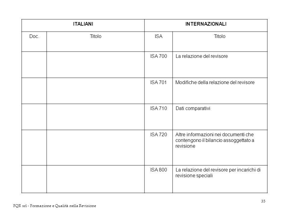 35 FQR srl - Formazione e Qualità nella Revisione ITALIANIINTERNAZIONALI Doc.TitoloISATitolo ISA 700La relazione del revisore ISA 701Modifiche della r