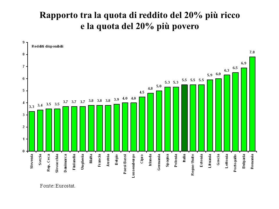 Rapporto tra la quota di reddito del 20% più ricco e la quota del 20% più povero Fonte: Eurostat.