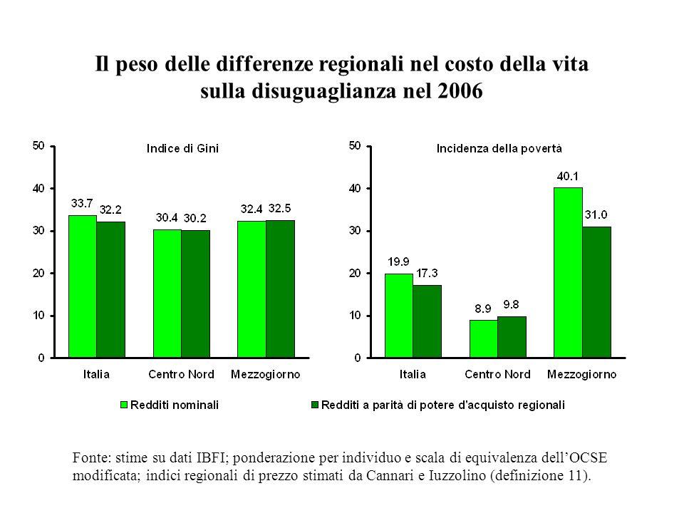 Il peso delle differenze regionali nel costo della vita sulla disuguaglianza nel 2006 Fonte: stime su dati IBFI; ponderazione per individuo e scala di