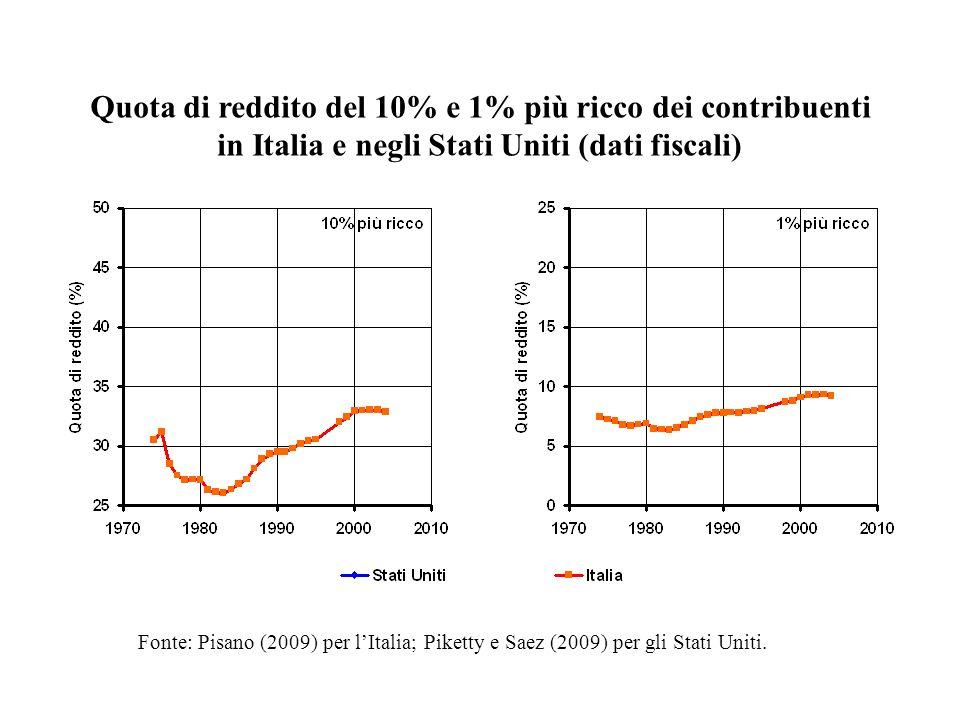 Quota di reddito del 10% e 1% più ricco dei contribuenti in Italia e negli Stati Uniti (dati fiscali) Fonte: Pisano (2009) per lItalia; Piketty e Saez