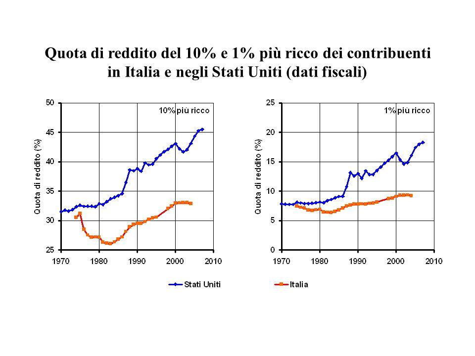 Quota di reddito del 10% e 1% più ricco dei contribuenti in Italia e negli Stati Uniti (dati fiscali)