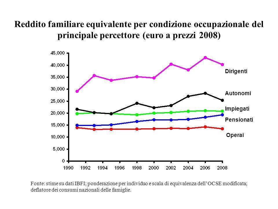 Reddito familiare equivalente per condizione occupazionale del principale percettore (euro a prezzi 2008) Operai Pensionati Impiegati Autonomi Fonte: