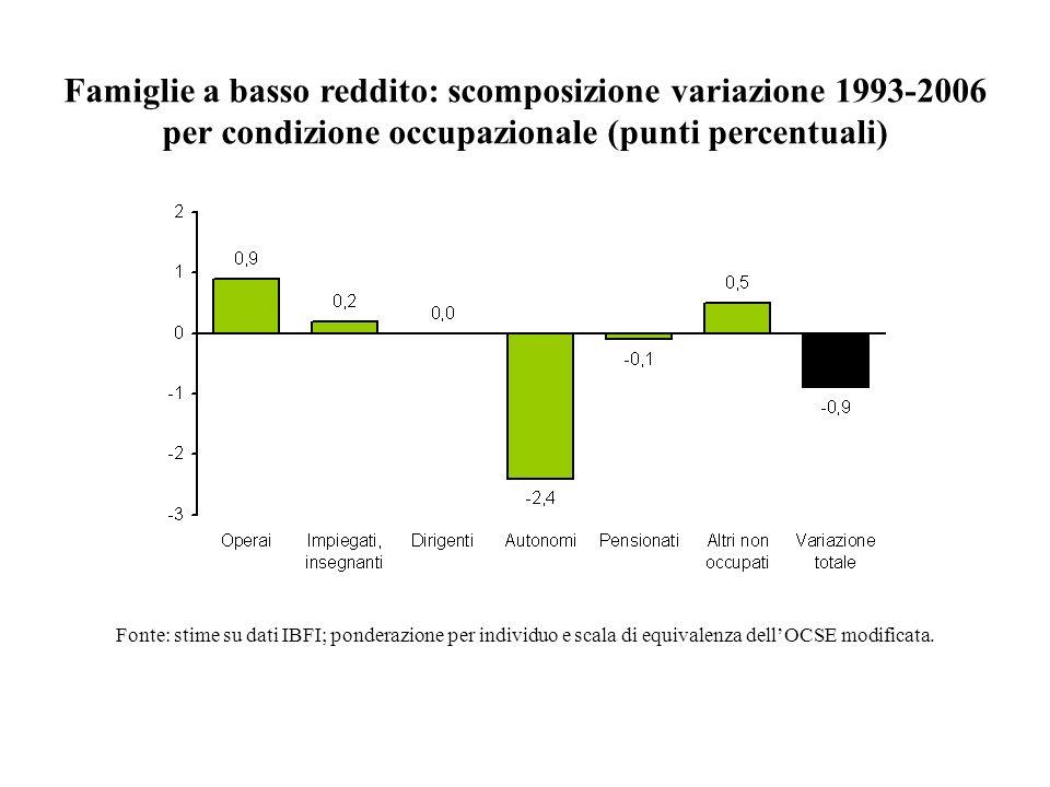 Famiglie a basso reddito: scomposizione variazione 1993-2006 per condizione occupazionale (punti percentuali) Fonte: stime su dati IBFI; ponderazione