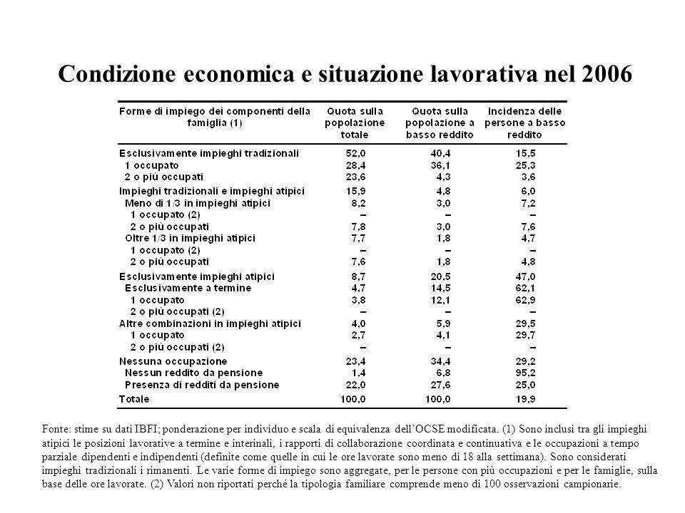 Condizione economica e situazione lavorativa nel 2006 Fonte: stime su dati IBFI; ponderazione per individuo e scala di equivalenza dellOCSE modificata
