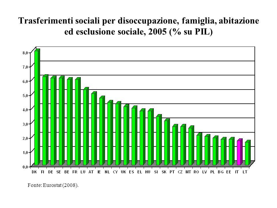 Trasferimenti sociali per disoccupazione, famiglia, abitazione ed esclusione sociale, 2005 (% su PIL) Fonte: Eurostat (2008).