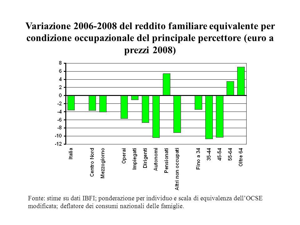 Variazione 2006-2008 del reddito familiare equivalente per condizione occupazionale del principale percettore (euro a prezzi 2008) Fonte: stime su dat