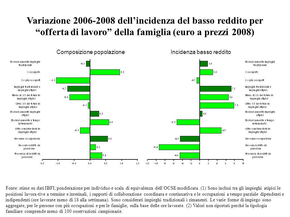 Variazione 2006-2008 dellincidenza del basso reddito per offerta di lavoro della famiglia (euro a prezzi 2008) Composizione popolazione Incidenza bass