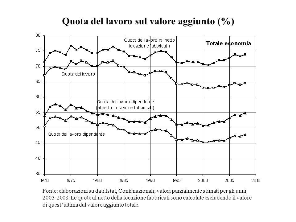 Quota del lavoro sul valore aggiunto (%) Fonte: elaborazioni su dati Istat, Conti nazionali; valori parzialmente stimati per gli anni 2005-2008. Le qu
