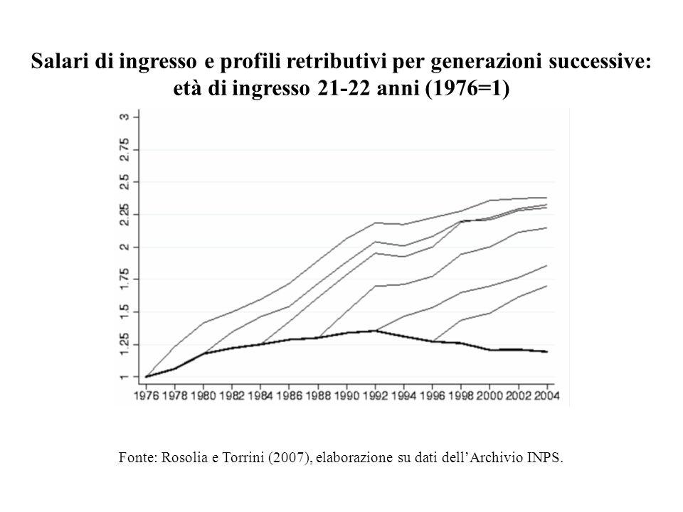 Salari di ingresso e profili retributivi per generazioni successive: età di ingresso 21-22 anni (1976=1) Fonte: Rosolia e Torrini (2007), elaborazione