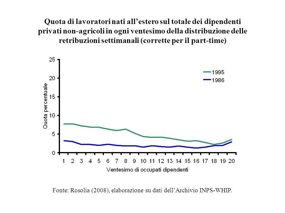 Quota di lavoratori nati allestero sul totale dei dipendenti privati non-agricoli in ogni ventesimo della distribuzione delle retribuzioni settimanali