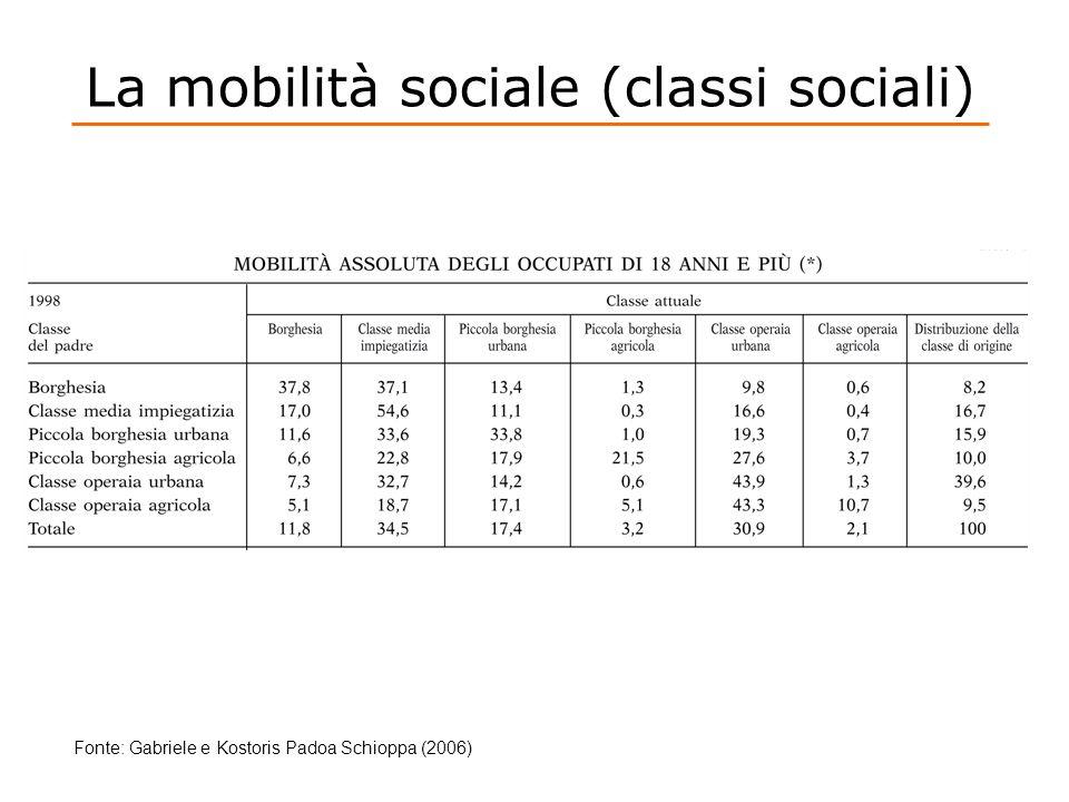 La mobilità sociale (classi sociali) Fonte: Gabriele e Kostoris Padoa Schioppa (2006)