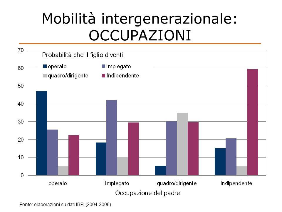 Mobilità intergenerazionale: OCCUPAZIONI Fonte: elaborazioni su dati IBFI (2004-2008)