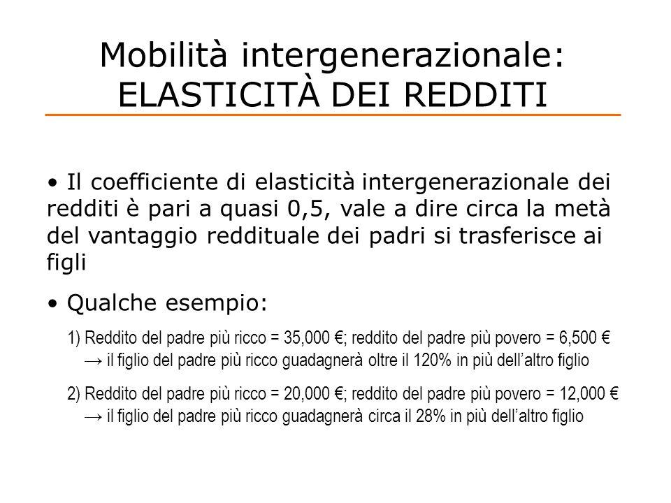 Mobilità intergenerazionale: ELASTICITÀ DEI REDDITI Il coefficiente di elasticità intergenerazionale dei redditi è pari a quasi 0,5, vale a dire circa