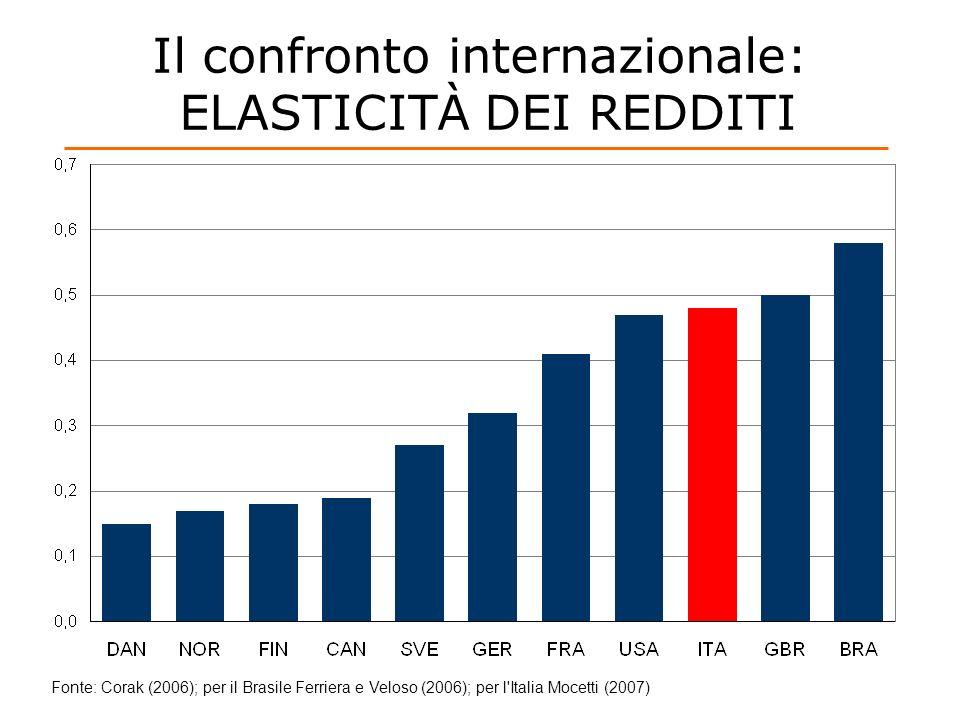 Il confronto internazionale: ELASTICITÀ DEI REDDITI Fonte: Corak (2006); per il Brasile Ferriera e Veloso (2006); per l'Italia Mocetti (2007)
