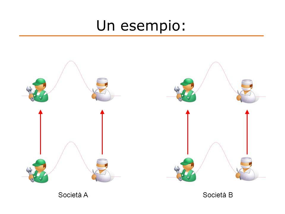 Un esempio: Società A Società B