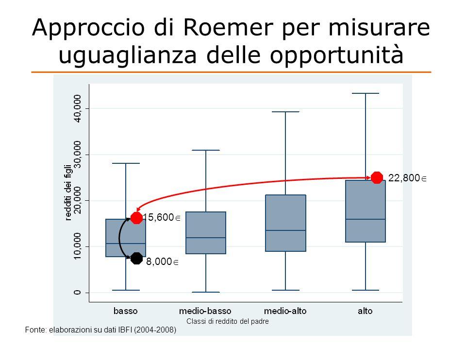 Approccio di Roemer per misurare uguaglianza delle opportunità Fonte: elaborazioni su dati IBFI (2004-2008) 8,000 15,600 22,800