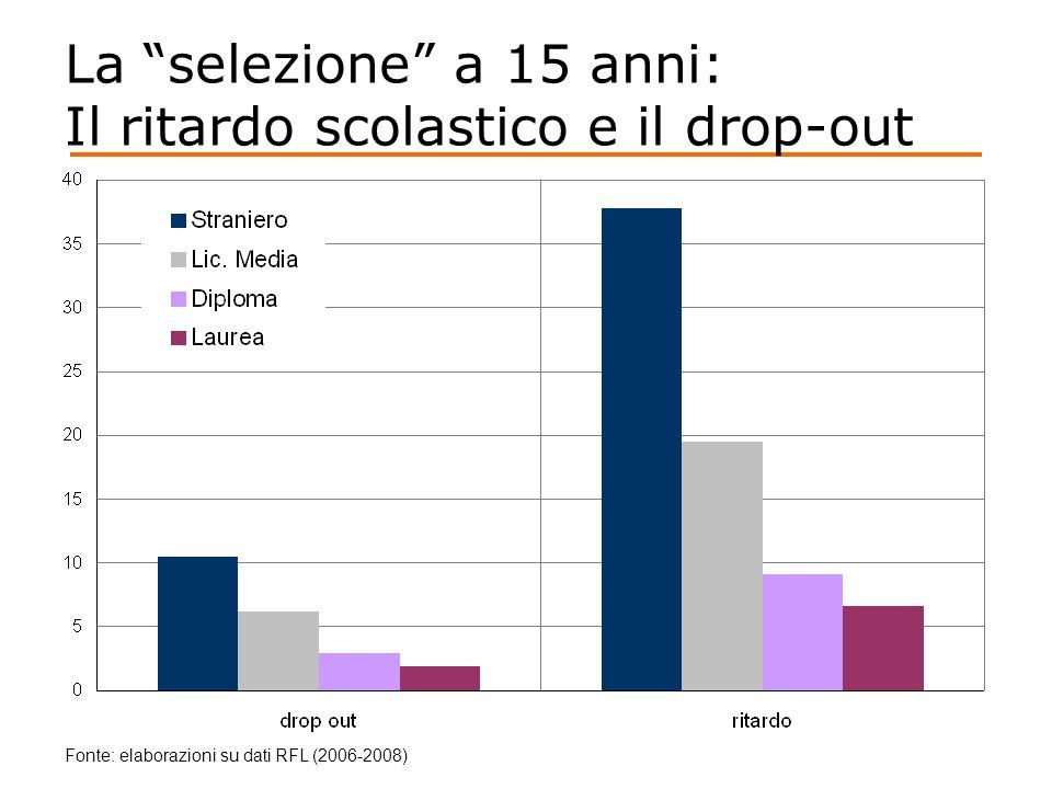 La selezione a 15 anni: Il ritardo scolastico e il drop-out Fonte: elaborazioni su dati RFL (2006-2008)