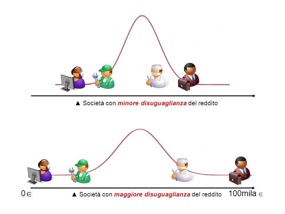0 100mila Società con minore disuguaglianza del reddito Società con maggiore disuguaglianza del reddito