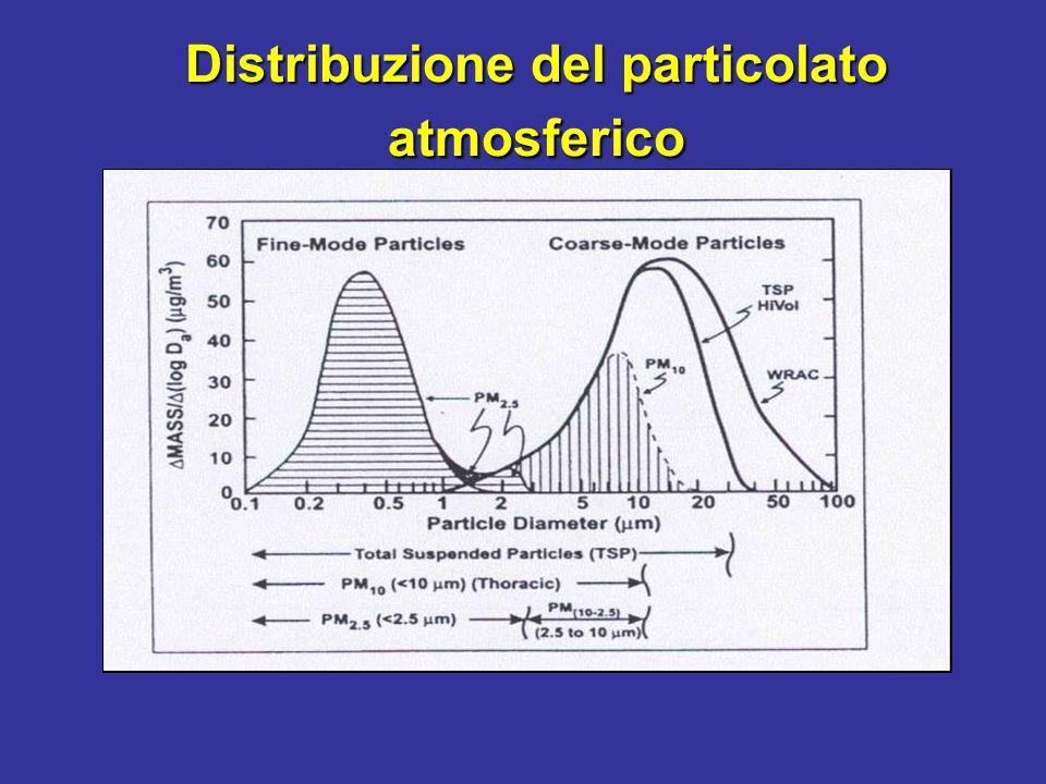 Frazioni dimensionali del particolato Frazione inalabile: < 10 µm Frazione inalabile: la massa delle particelle aerodisperse totali che penetra attraverso il naso e la bocca e penetra nella regione toracica < 10 µm Frazione toracica: 2.5 µm < dae < 10 µm Frazione toracica: la massa delle particelle aerodisperse che penetra oltre la laringe 2.5 µm < dae < 10 µm Frazione respirabile: Frazione respirabile: la massa delle particelle aerodisperse che penetra oltre le vie respiratorie prive di cilia vibratili 0.1 µm < dae < 2.5 µm