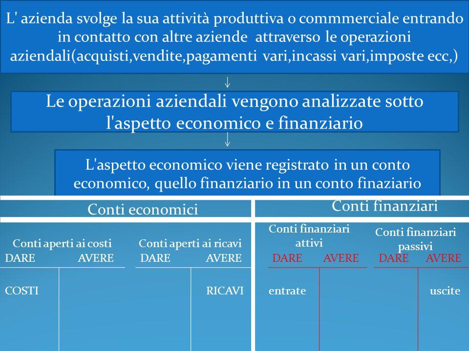 L' azienda svolge la sua attività produttiva o commmerciale entrando in contatto con altre aziende attraverso le operazioni aziendali(acquisti,vendite