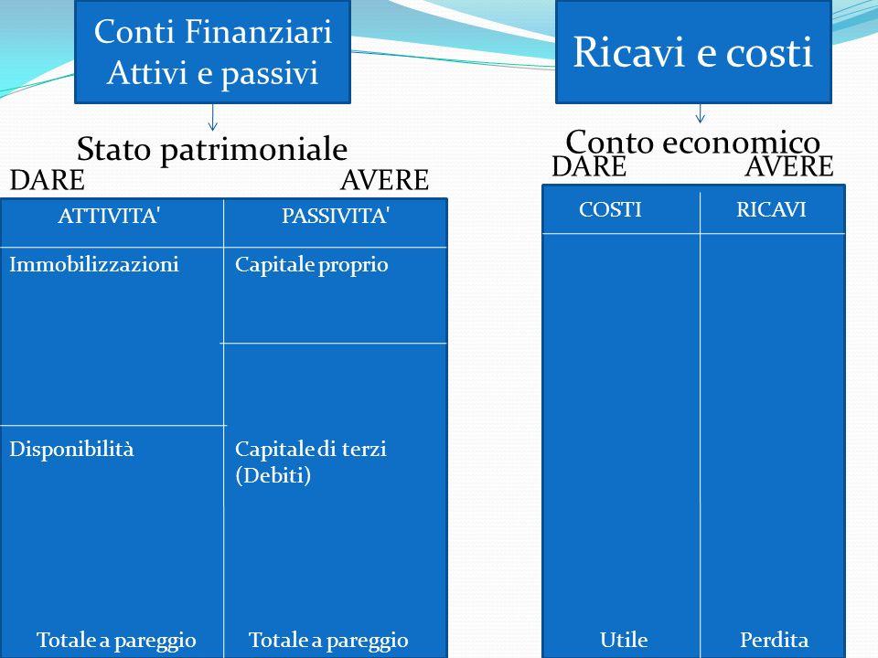 Conti Finanziari Attivi e passivi Ricavi e costi Stato patrimoniale Conto economico DAREAVERE RICAVI PASSIVITA' COSTI ATTIVITA' Immobilizzazioni Dispo