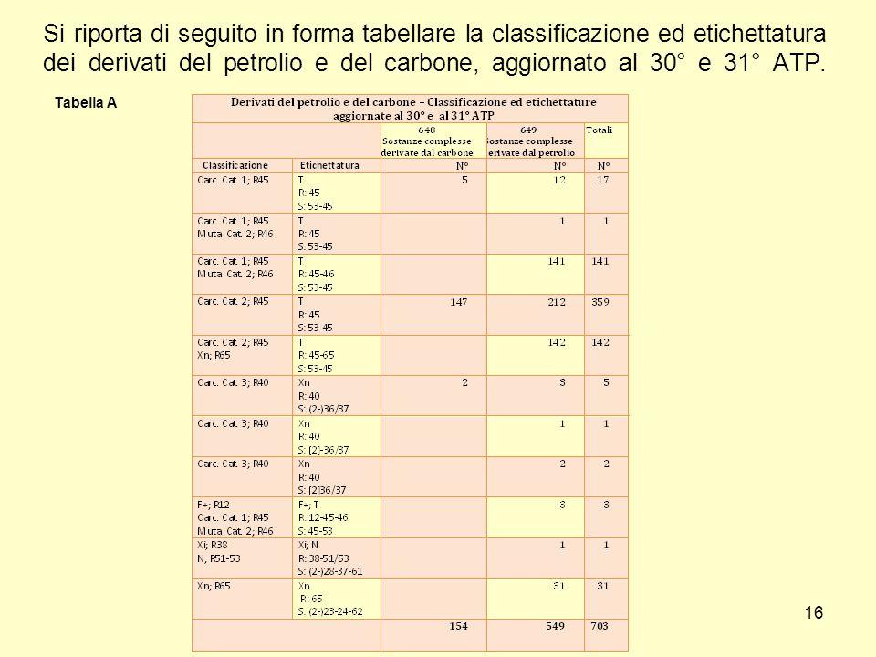 Si riporta di seguito in forma tabellare la classificazione ed etichettatura dei derivati del petrolio e del carbone, aggiornato al 30° e 31° ATP. 16