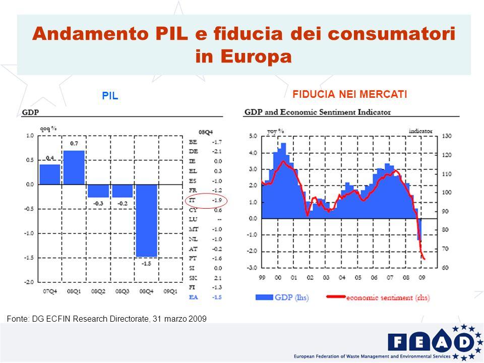 10 Andamento PIL e fiducia dei consumatori in Europa PIL FIDUCIA NEI MERCATI Fonte: DG ECFIN Research Directorate, 31 marzo 2009