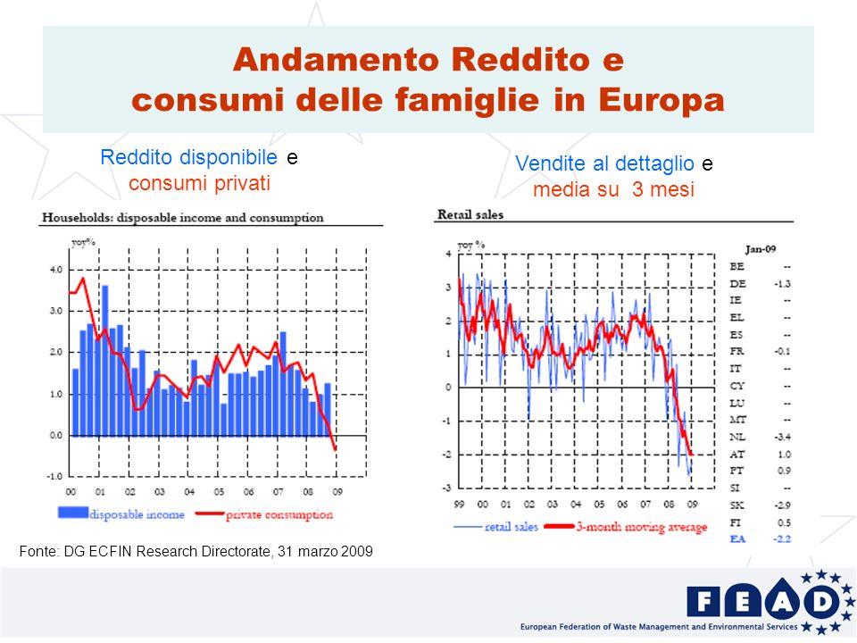 11 Andamento Reddito e consumi delle famiglie in Europa Fonte: DG ECFIN Research Directorate, 31 marzo 2009 Reddito disponibile e consumi privati Vendite al dettaglio e media su 3 mesi