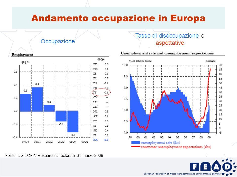 13 Andamento occupazione in Europa Fonte: DG ECFIN Research Directorate, 31 marzo 2009 Occupazione Tasso di disoccupazione e aspettative