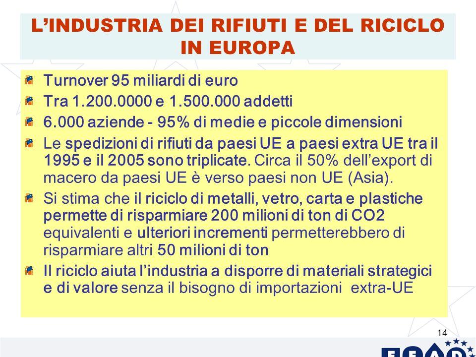 14 LINDUSTRIA DEI RIFIUTI E DEL RICICLO IN EUROPA Turnover 95 miliardi di euro Tra 1.200.0000 e 1.500.000 addetti 6.000 aziende - 95% di medie e piccole dimensioni Le spedizioni di rifiuti da paesi UE a paesi extra UE tra il 1995 e il 2005 sono triplicate.