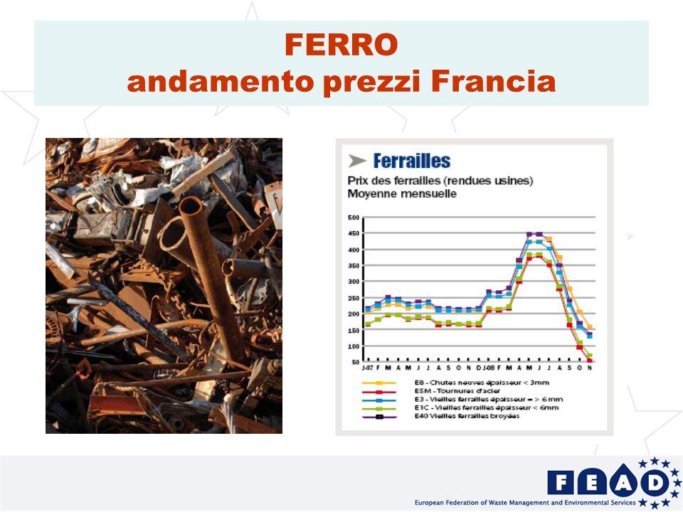 17 FERRO andamento prezzi Francia