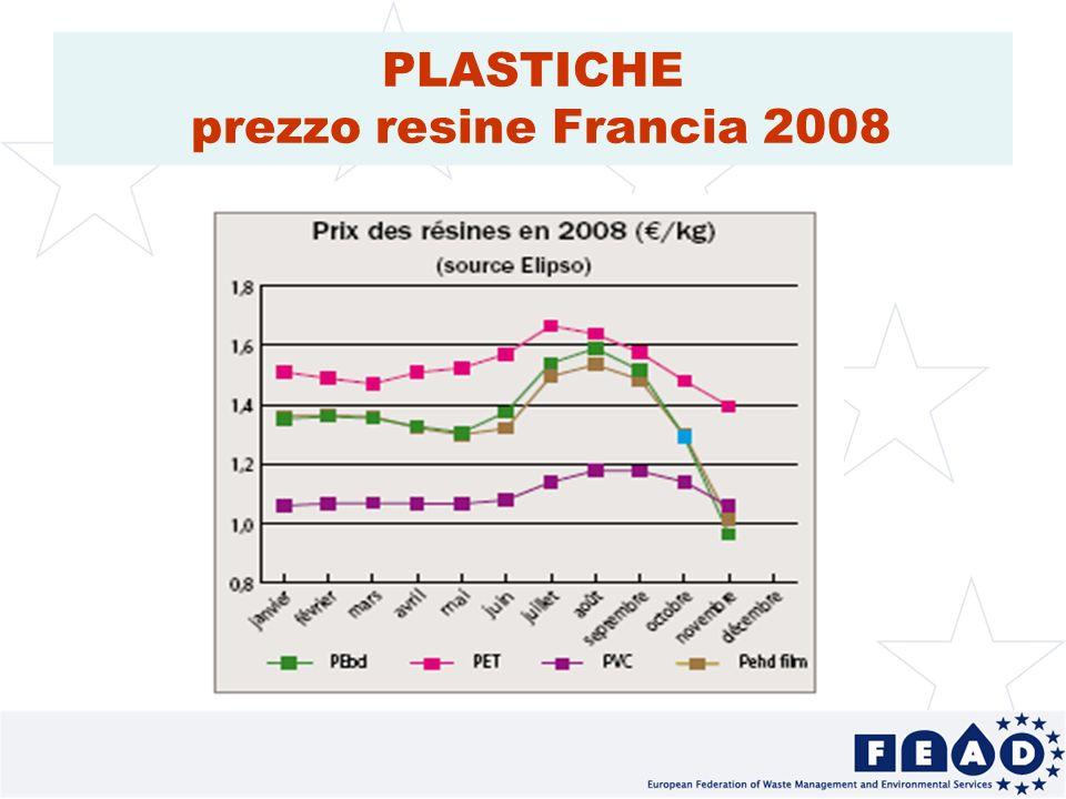 19 PLASTICHE prezzo resine Francia 2008