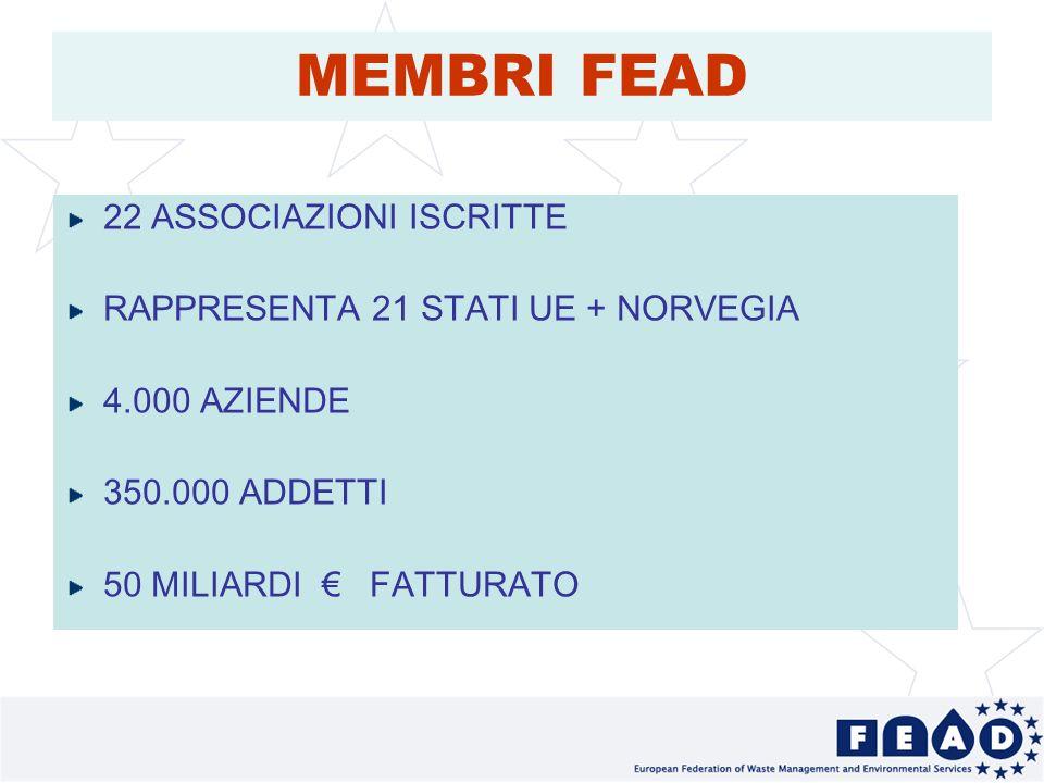 3 MEMBRI FEAD 22 ASSOCIAZIONI ISCRITTE RAPPRESENTA 21 STATI UE + NORVEGIA 4.000 AZIENDE 350.000 ADDETTI 50 MILIARDI FATTURATO